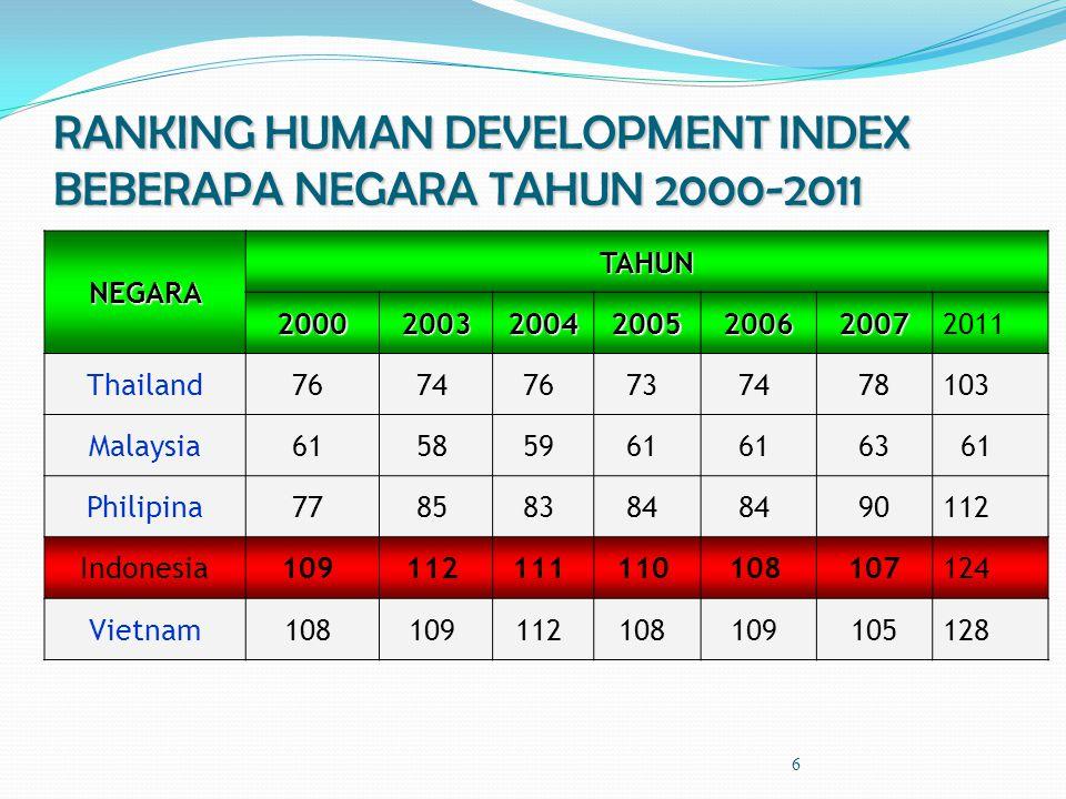 RANKING HUMAN DEVELOPMENT INDEX BEBERAPA NEGARA TAHUN 2000-2011 NEGARA TAHUN 2000200320042005200620072011 Thailand76 74 76 73 74 78103 Malaysia61 58 5