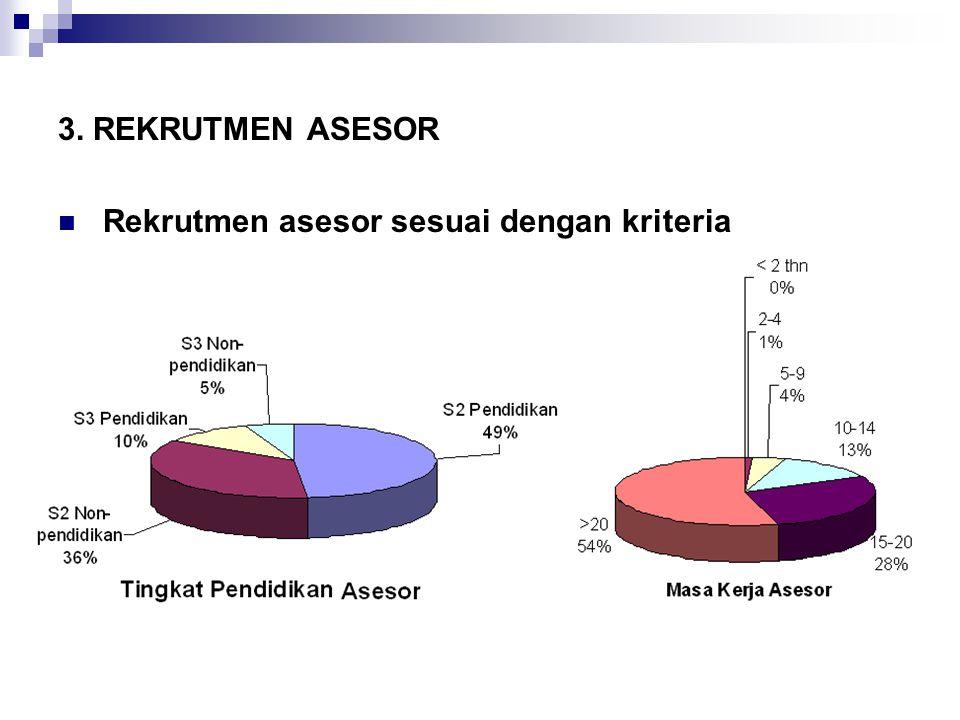 11/19/201410 3. REKRUTMEN ASESOR Rekrutmen asesor sesuai dengan kriteria