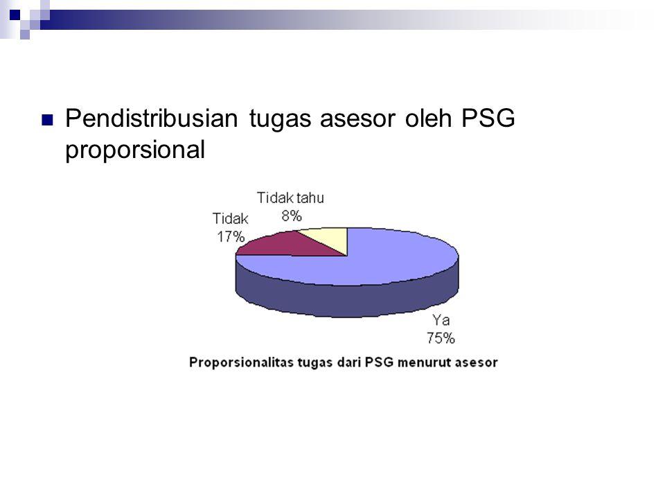 11/19/201411 Pendistribusian tugas asesor oleh PSG proporsional