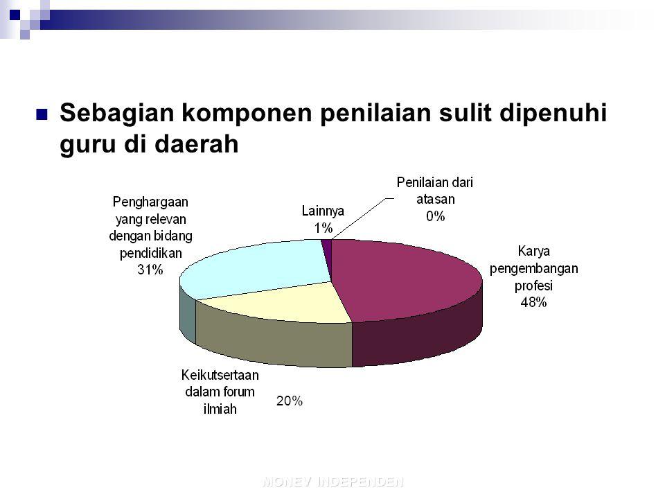11/19/201414 MONEV INDEPENDEN 20% Sebagian komponen penilaian sulit dipenuhi guru di daerah