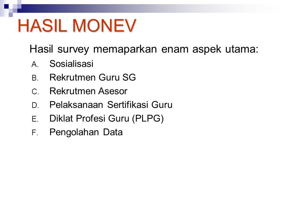 Hasil survey memaparkan enam aspek utama: A.Sosialisasi B.