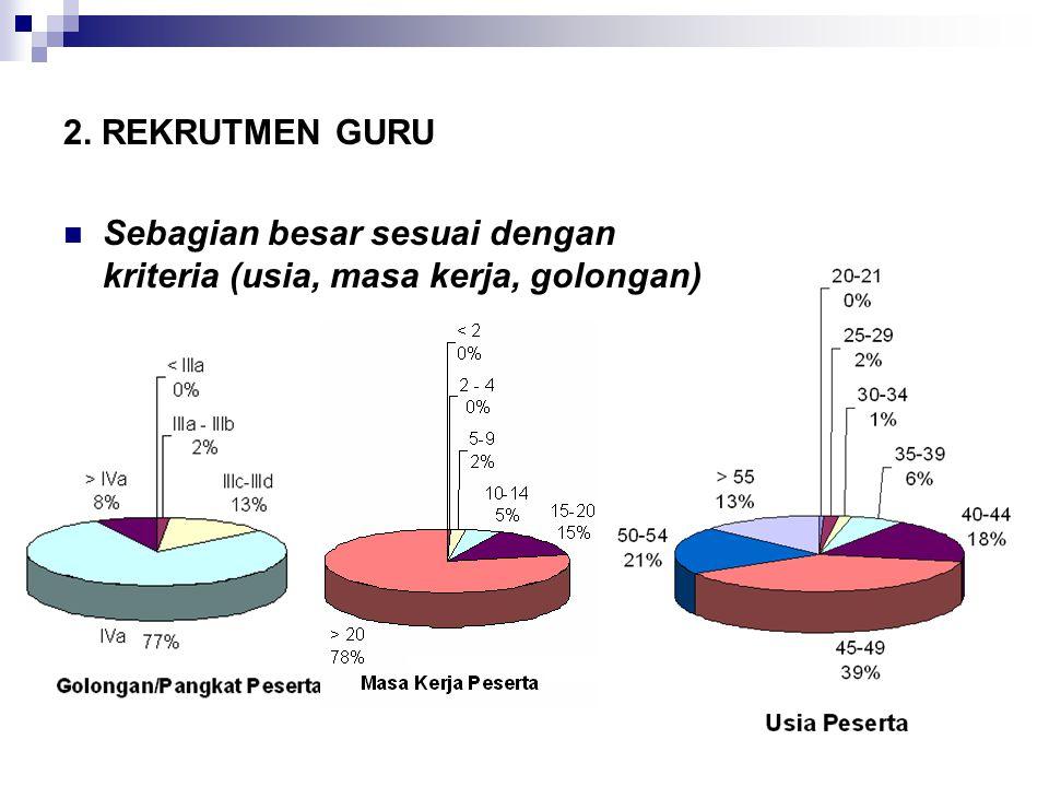 11/19/20148 2. REKRUTMEN GURU Sebagian besar sesuai dengan kriteria (usia, masa kerja, golongan)