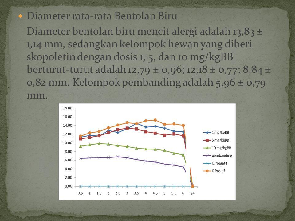 Diameter rata-rata Bentolan Biru Diameter bentolan biru mencit alergi adalah 13,83 ± 1,14 mm, sedangkan kelompok hewan yang diberi skopoletin dengan dosis 1, 5, dan 10 mg/kgBB berturut-turut adalah 12,79 ± 0,96; 12,18 ± 0,77; 8,84 ± 0,82 mm.