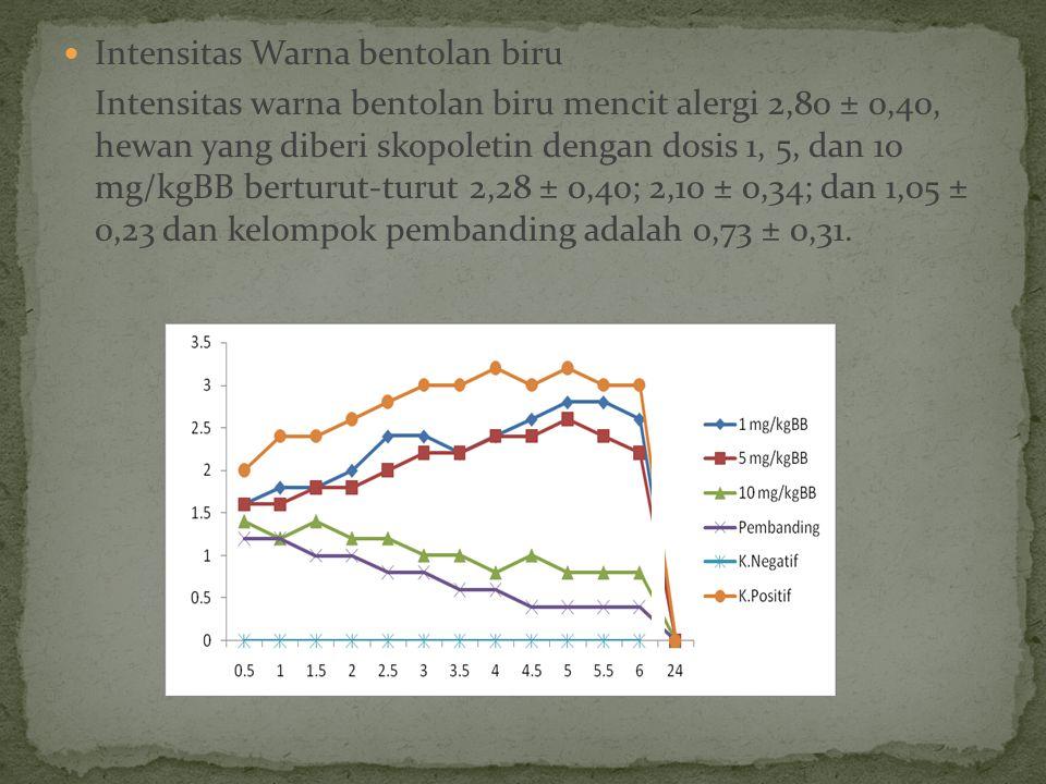 Intensitas Warna bentolan biru Intensitas warna bentolan biru mencit alergi 2,80 ± 0,40, hewan yang diberi skopoletin dengan dosis 1, 5, dan 10 mg/kgBB berturut-turut 2,28 ± 0,40; 2,10 ± 0,34; dan 1,05 ± 0,23 dan kelompok pembanding adalah 0,73 ± 0,31.