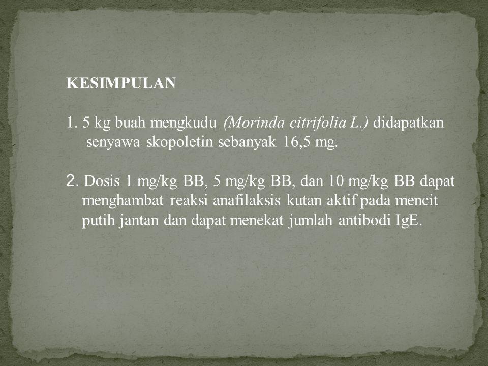 KESIMPULAN 1. 5 kg buah mengkudu (Morinda citrifolia L.) didapatkan senyawa skopoletin sebanyak 16,5 mg. 2. Dosis 1 mg/kg BB, 5 mg/kg BB, dan 10 mg/kg