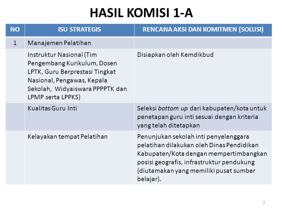 HASIL KOMISI 1-A NOISU STRATEGISRENCANA AKSI DAN KOMITMEN (SOLUSI) 1Manajemen Pelatihan Instruktur Nasional (Tim Pengembang Kurikulum, Dosen LPTK, Gur