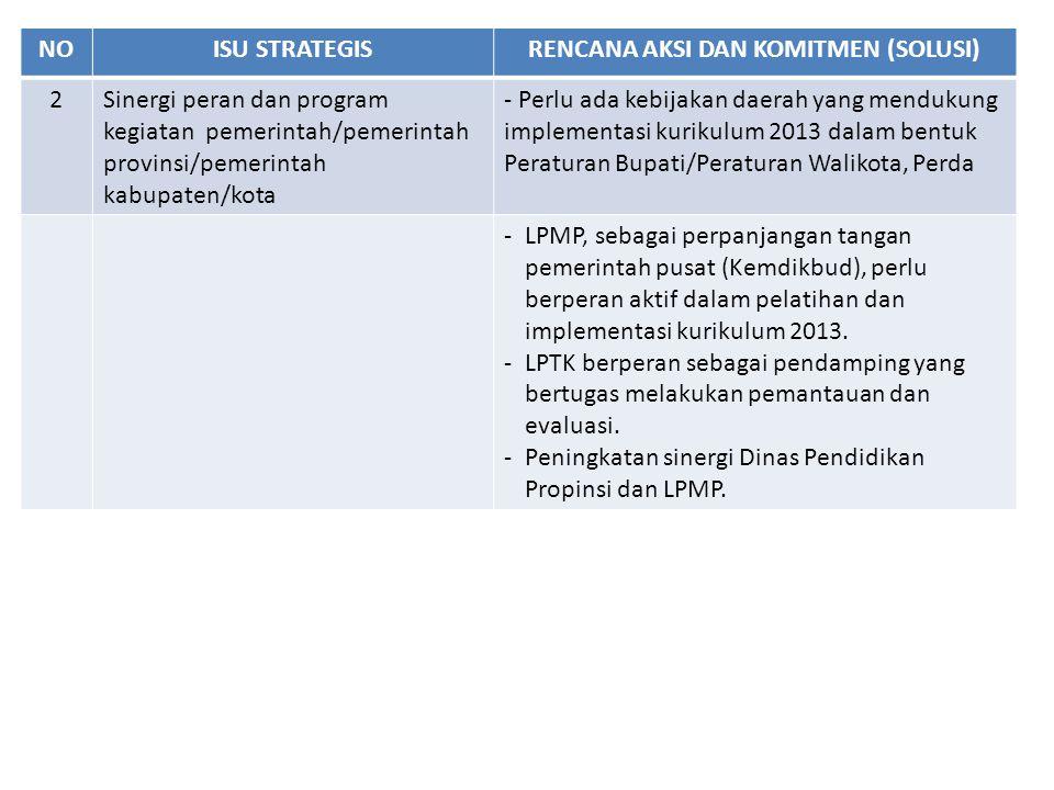 NOISU STRATEGISRENCANA AKSI DAN KOMITMEN (SOLUSI) 2Sinergi peran dan program kegiatan pemerintah/pemerintah provinsi/pemerintah kabupaten/kota - Perlu