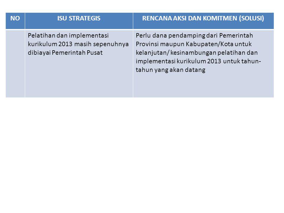 NOISU STRATEGISRENCANA AKSI DAN KOMITMEN (SOLUSI) Pelatihan dan implementasi kurikulum 2013 masih sepenuhnya dibiayai Pemerintah Pusat Perlu dana pend