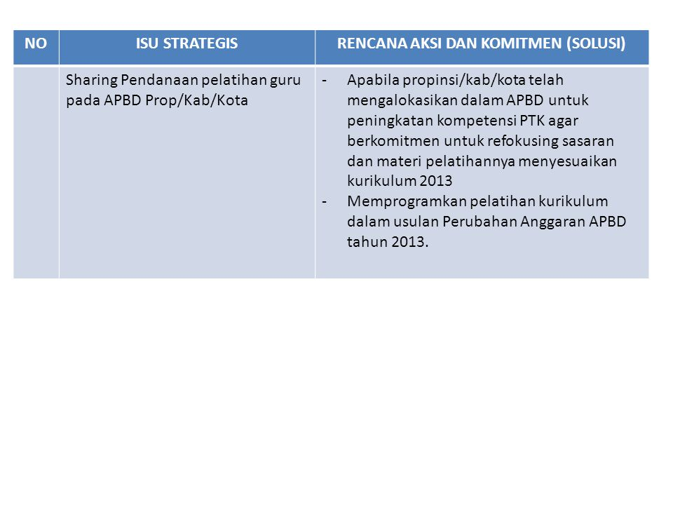 NOISU STRATEGISRENCANA AKSI DAN KOMITMEN (SOLUSI) Sharing Pendanaan pelatihan guru pada APBD Prop/Kab/Kota -Apabila propinsi/kab/kota telah mengalokas