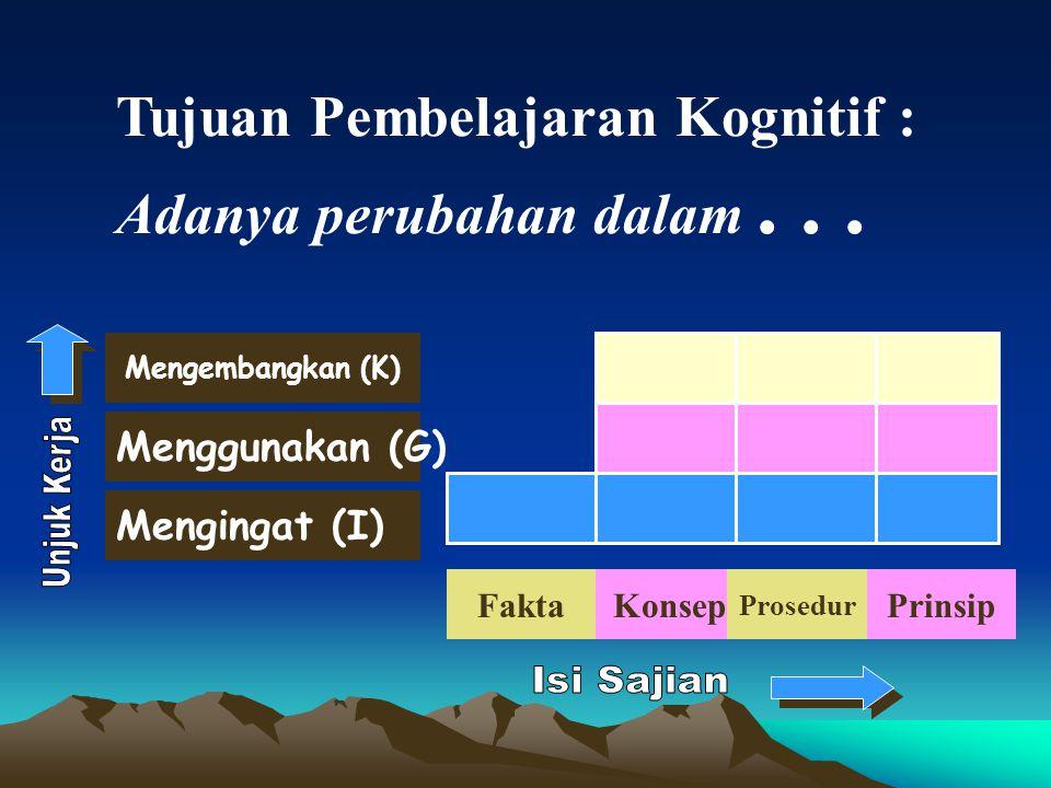 Mengembangkan (K) Tujuan Pembelajaran Kognitif : Adanya perubahan dalam... Menggunakan (G) Mengingat (I) FaktaKonsep Prosedur Prinsip