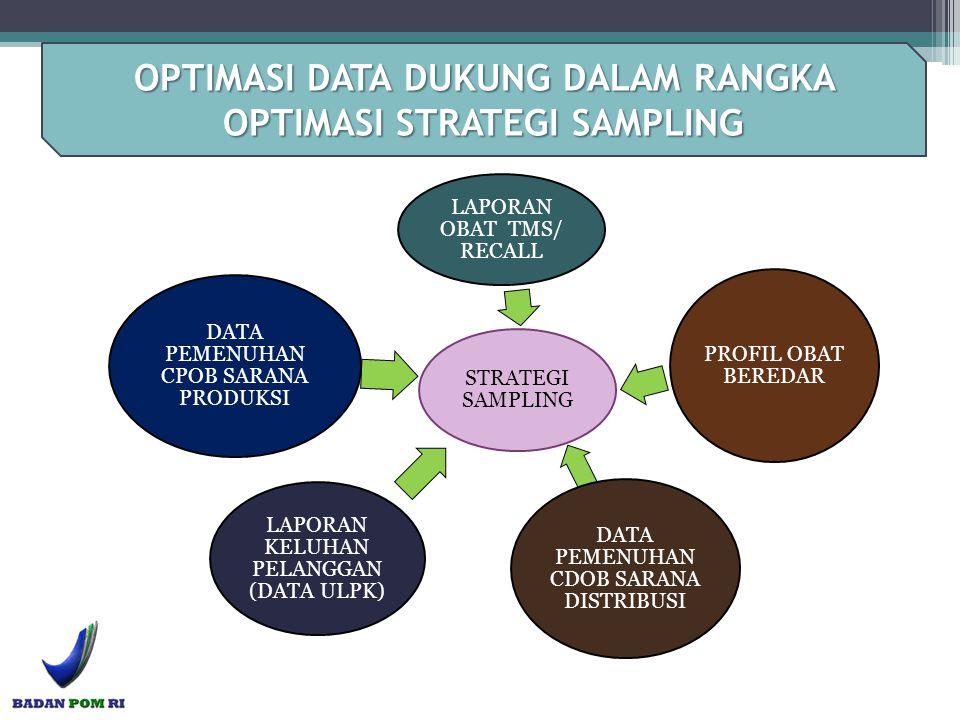 STRATEGI SAMPLING LAPORAN OBAT TMS/ RECALL PROFIL OBAT BEREDAR DATA PEMENUHAN CDOB SARANA DISTRIBUSI LAPORAN KELUHAN PELANGGAN (DATA ULPK) DATA PEMENU