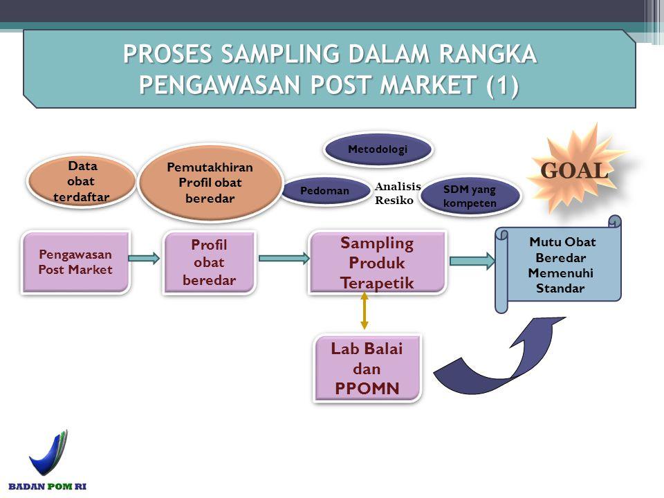 Profil obat beredar Pengawasan Post Market Pedoman SDM yang kompeten Sampling Produk Terapetik Lab Balai dan PPOMN Data obat terdaftar Pemutakhiran Pr