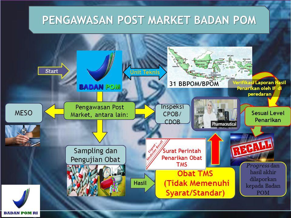 Inspeksi CPOB/ CDOB MESO Pengawasan Post Market, antara lain: Unit Teknis Hasil Sampling dan Pengujian Obat Obat TMS (Tidak Memenuhi Syarat/Standar) S