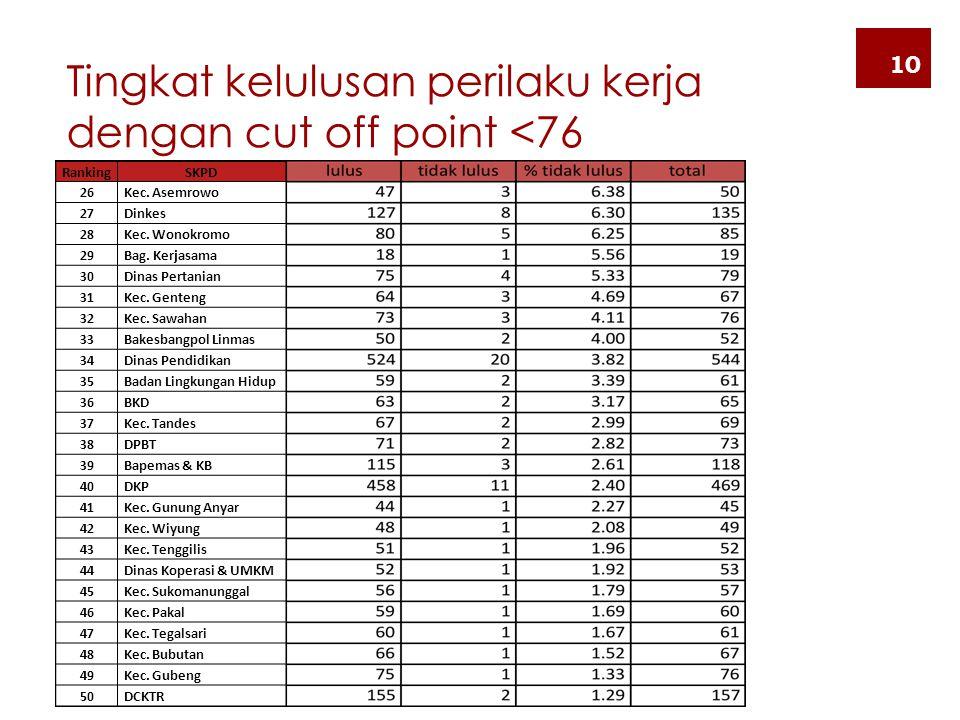 Tingkat kelulusan perilaku kerja dengan cut off point <76 10 RankingSKPD 26 Kec. Asemrowo 27 Dinkes 28 Kec. Wonokromo 29 Bag. Kerjasama 30 Dinas Perta