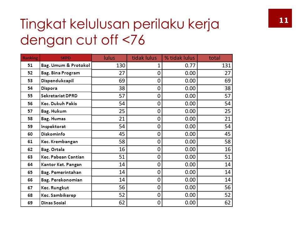 Tingkat kelulusan perilaku kerja dengan cut off <76 11 RankingSKPD 51 Bag. Umum & Protokol 52 Bag. Bina Program 53 Dispendukcapil 54 Dispora 55 Sekret