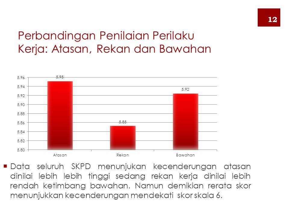 Perbandingan Penilaian Perilaku Kerja: Atasan, Rekan dan Bawahan  Data seluruh SKPD menunjukan kecenderungan atasan dinilai lebih lebih tinggi sedang