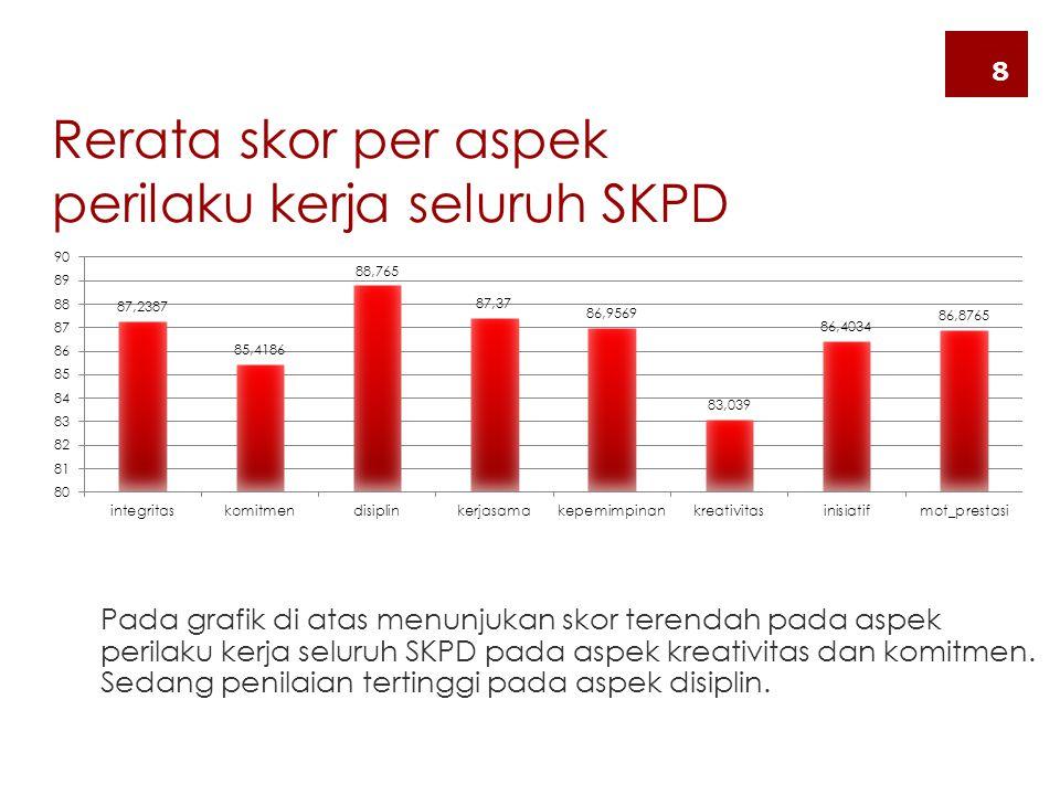Rerata skor per aspek perilaku kerja seluruh SKPD Pada grafik di atas menunjukan skor terendah pada aspek perilaku kerja seluruh SKPD pada aspek kreat