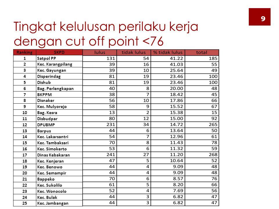 Tingkat kelulusan perilaku kerja dengan cut off point <76 9 RankingSKPD 1 Satpol PP 2 Kec. Karangpilang 3 Kec. Gayungan 4 Disperindag 5 Dishub 6 Bag.