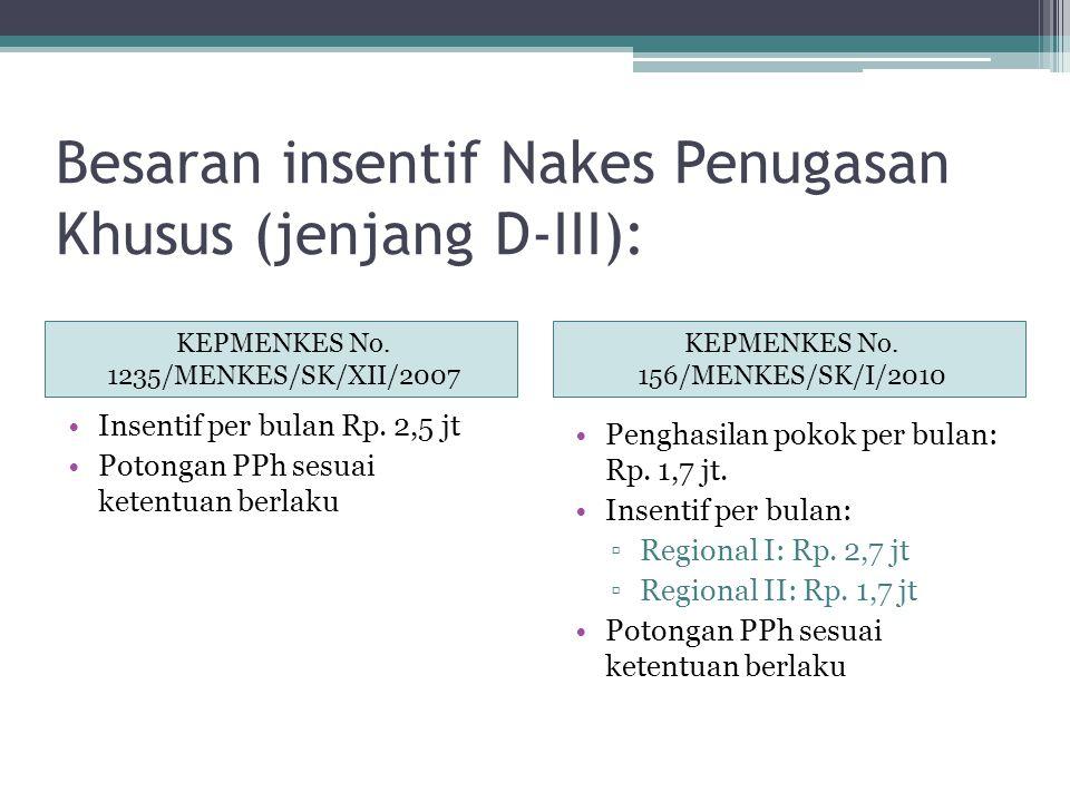 Besaran insentif Nakes Penugasan Khusus (jenjang D-III): KEPMENKES No. 1235/MENKES/SK/XII/2007 KEPMENKES No. 156/MENKES/SK/I/2010 Insentif per bulan R
