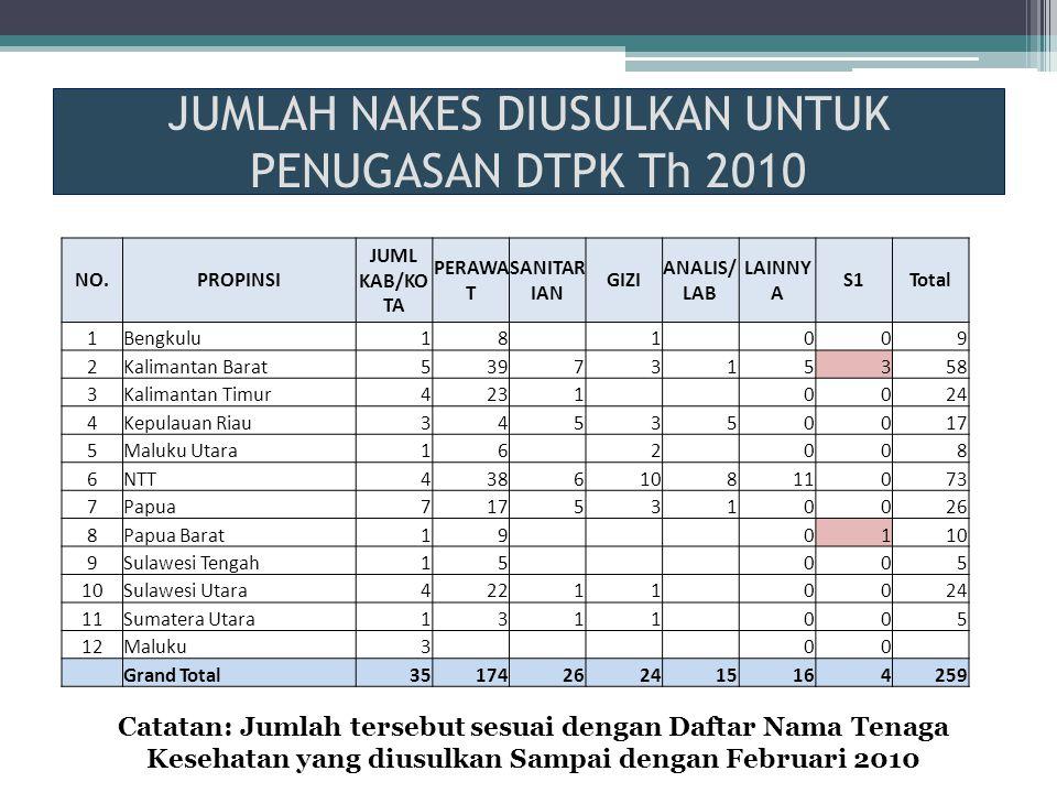 JUMLAH NAKES DIUSULKAN UNTUK PENUGASAN DTPK Th 2010 Catatan: Jumlah tersebut sesuai dengan Daftar Nama Tenaga Kesehatan yang diusulkan Sampai dengan F
