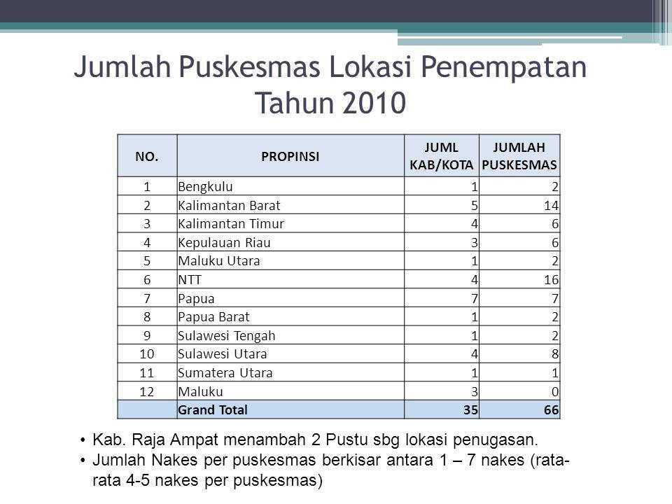 Jumlah Puskesmas Lokasi Penempatan Tahun 2010 NO.PROPINSI JUML KAB/KOTA JUMLAH PUSKESMAS 1Bengkulu12 2Kalimantan Barat514 3Kalimantan Timur46 4Kepulau