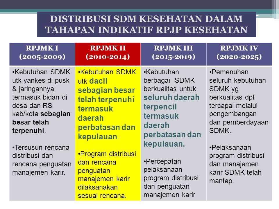 RPJMK I (2005-2009) RPJMK II (2010-2014) RPJMK III (2015-2019) RPJMK IV (2020-2025) Kebutuhan SDMK utk yankes di pusk & jaringannya termasuk bidan di