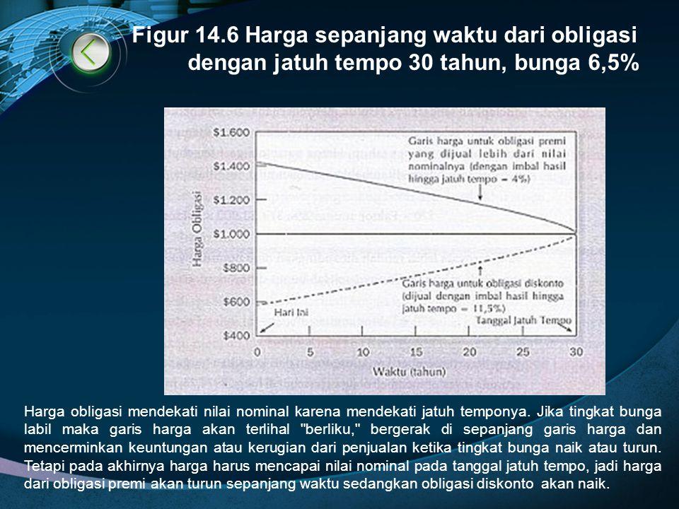 Figur 14.6 Harga sepanjang waktu dari obligasi dengan jatuh tempo 30 tahun, bunga 6,5% Harga obligasi mendekati nilai nominal karena mendekati jatuh t
