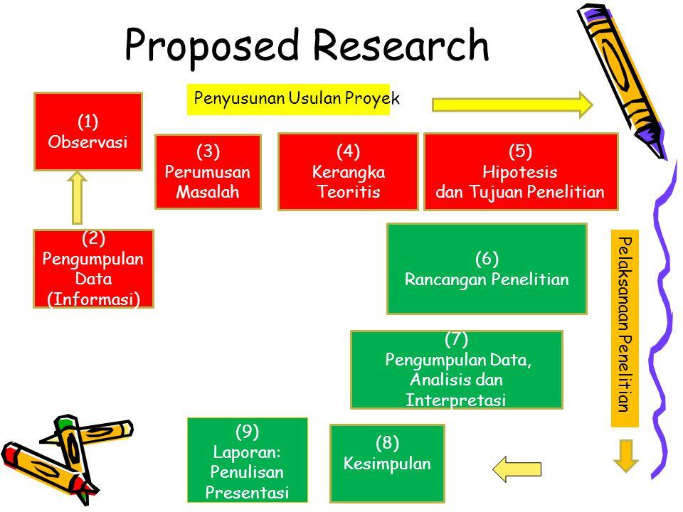 (1) Observasi (2) Pengumpulan Data (Informasi) (3) Perumusan Masalah (4) Kerangka Teoritis (5) Hipotesis dan Tujuan Penelitian (6) Rancangan Penelitia