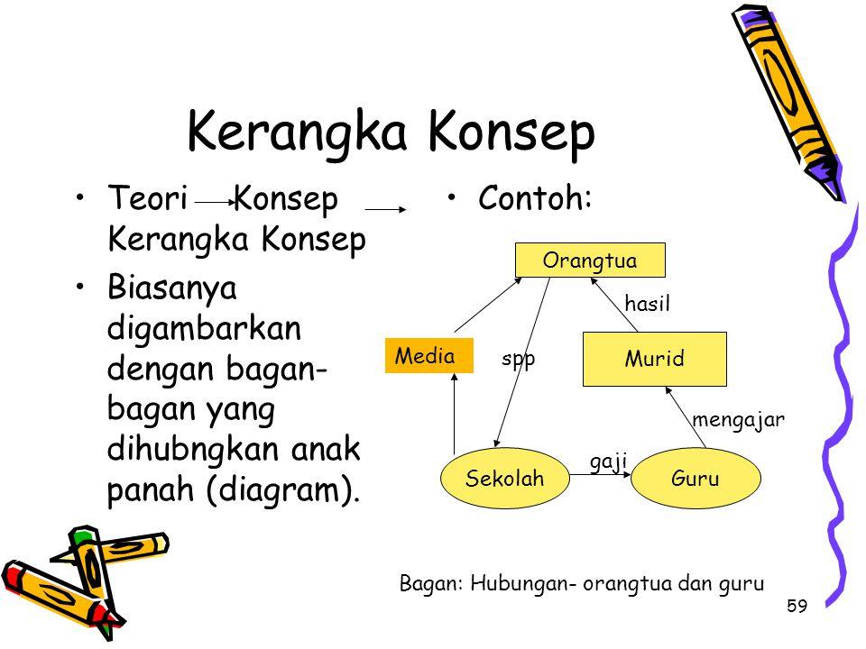 59 Kerangka Konsep Teori Konsep Kerangka Konsep Biasanya digambarkan dengan bagan- bagan yang dihubngkan anak panah (diagram). Contoh: Orangtua Guru S