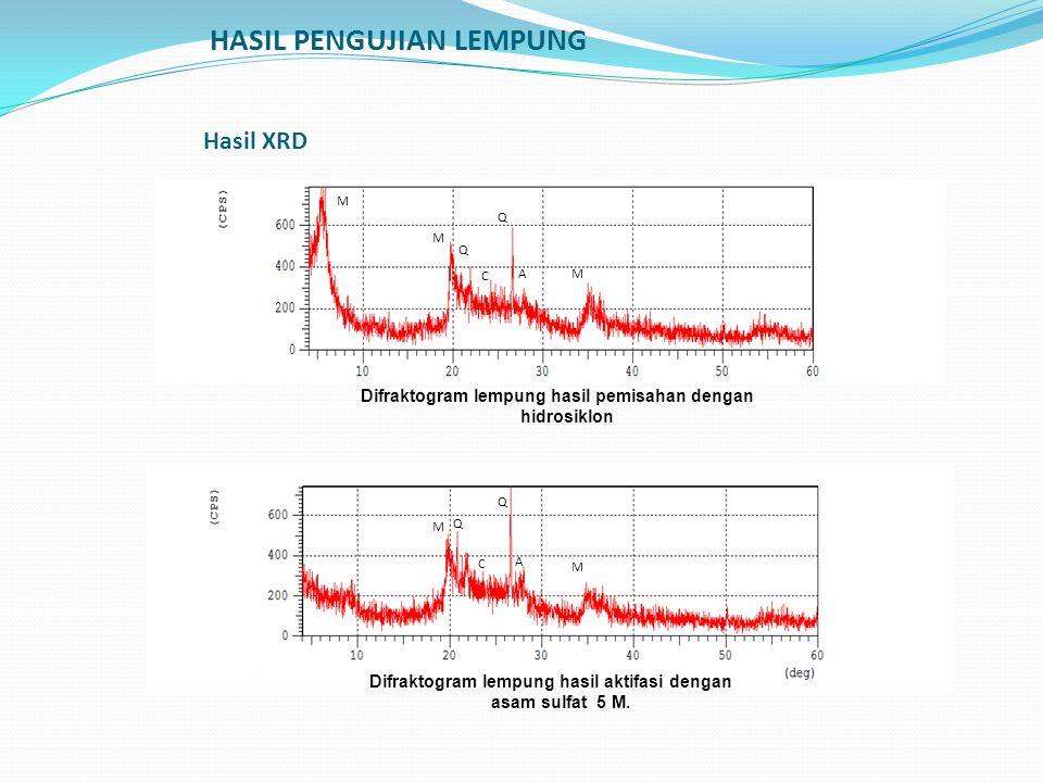 HASIL PENGUJIAN LEMPUNG Hasil XRD M M M M M Q Q Q Q C C A A Difraktogram lempung hasil pemisahan dengan hidrosiklon Difraktogram lempung hasil aktifas