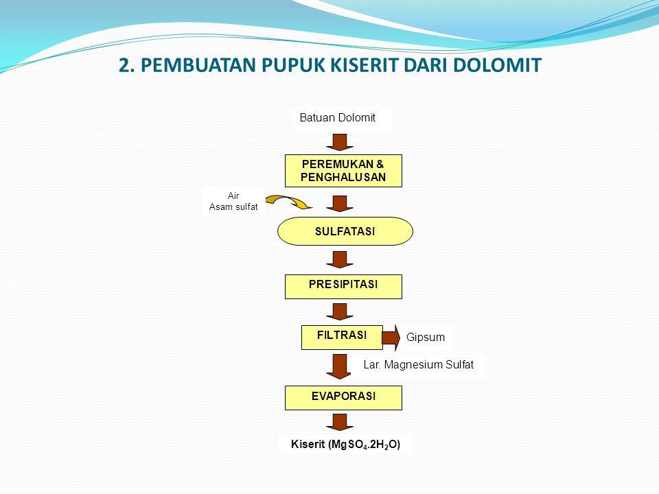 2. PEMBUATAN PUPUK KISERIT DARI DOLOMIT Batuan Dolomit PEREMUKAN & PENGHALUSAN SULFATASI FILTRASI PRESIPITASI Air Asam sulfat Kiserit (MgSO 4.2H 2 O)