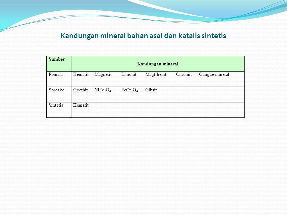 Kandungan mineral bahan asal dan katalis sintetis Sumber Kandungan mineral PomalaHematitMagnetitLimonitMagt-hemtChromitGangue mineral SoroakoGoethitNi
