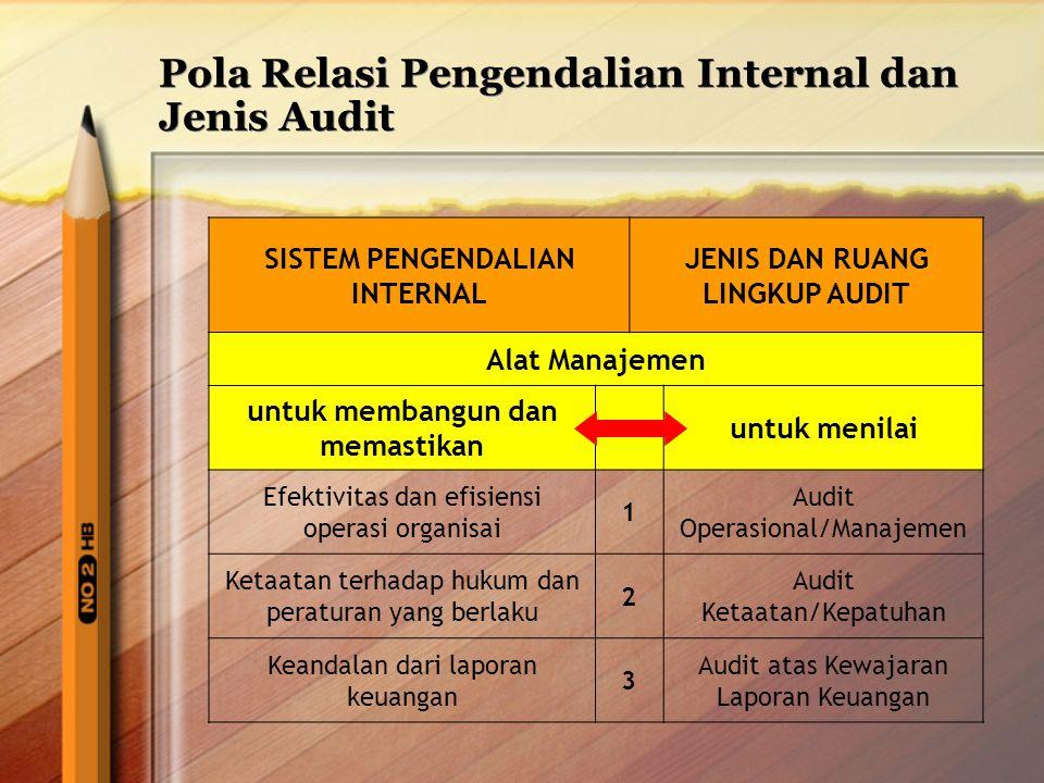 Pola Relasi Pengendalian Internal dan Jenis Audit SISTEM PENGENDALIAN INTERNAL JENIS DAN RUANG LINGKUP AUDIT Alat Manajemen untuk membangun dan memast