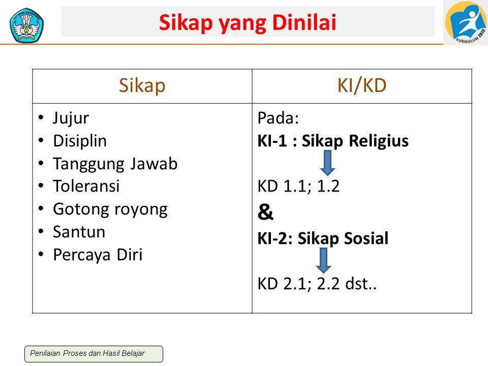 Sikap yang Dinilai SikapKI/KD Jujur Disiplin Tanggung Jawab Toleransi Gotong royong Santun Percaya Diri Pada: KI-1 : Sikap Religius KD 1.1; 1.2 & KI-2