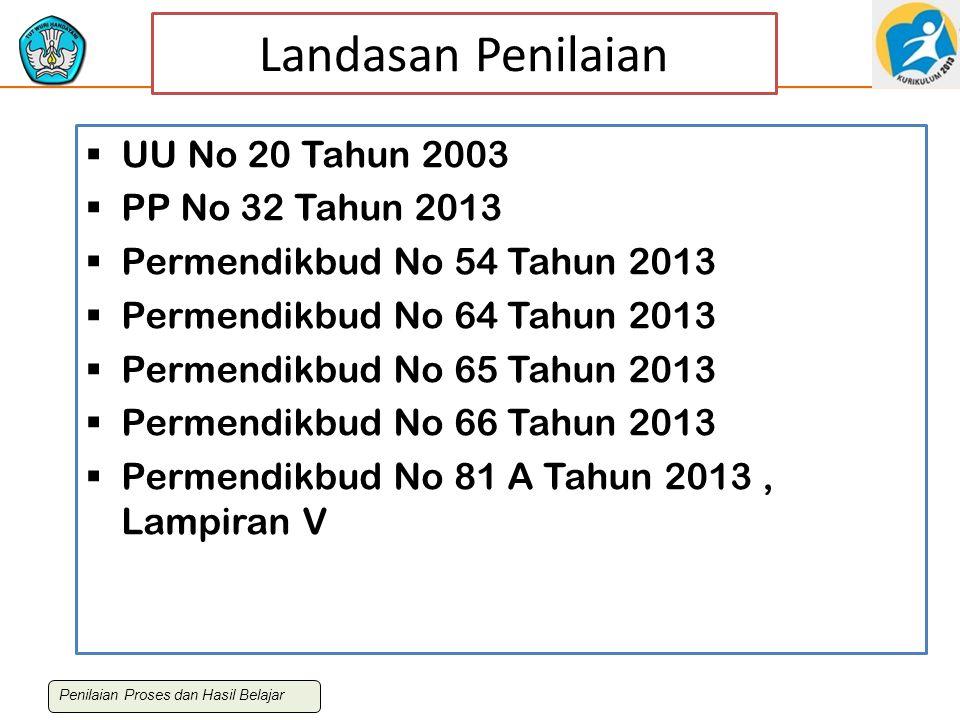 Landasan Penilaian  UU No 20 Tahun 2003  PP No 32 Tahun 2013  Permendikbud No 54 Tahun 2013  Permendikbud No 64 Tahun 2013  Permendikbud No 65 Ta