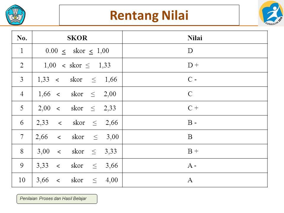 Rentang Nilai No.SKORNilai 1 0.00 ˂ skor ˂ 1,00 D 2 1,00 ˂ skor ≤ 1,33 D + 3 1,33 ˂ skor ≤ 1,66 C - 4 1,66 ˂ skor ≤ 2,00 C 5 2,00 ˂ skor ≤ 2,33 C + 6