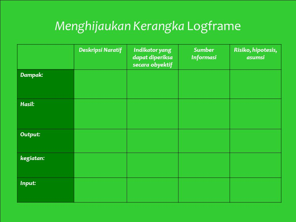 3 Mod 2 Ses 2 Menghijaukan Kerangka Logframe Deskripsi NaratifIndikator yang dapat diperiksa secara obyektif Sumber Informasi Risiko, hipotesis, asums
