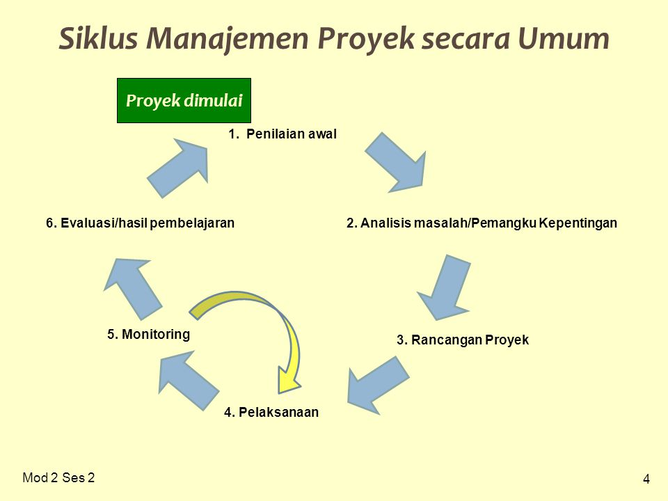 4 Mod 2 Ses 2 Siklus Manajemen Proyek secara Umum 2. Analisis masalah/Pemangku Kepentingan 3. Rancangan Proyek 4. Pelaksanaan 6. Evaluasi/hasil pembel