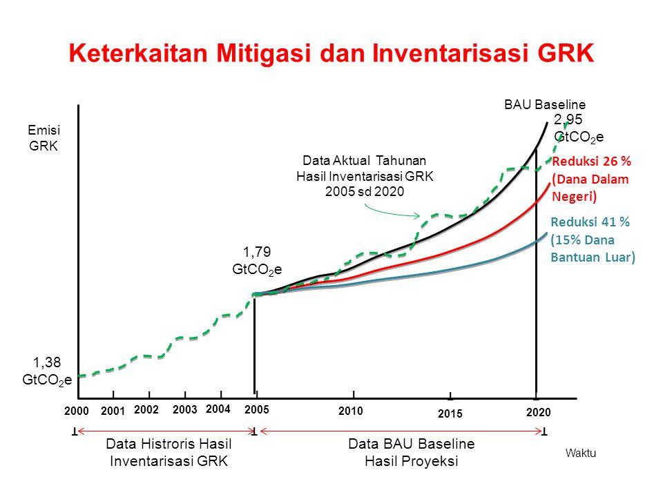 Emisi GRK Waktu 2001 20022003 2004 2005 2010 2015 BAU Baseline 2020 2000 T T T T T T T Keterkaitan Mitigasi dan Inventarisasi GRK T TTT Data Histroris Hasil Inventarisasi GRK Data BAU Baseline Hasil Proyeksi 2,95 GtCO 2 e 1,79 GtCO 2 e 1,38 GtCO 2 e Reduksi 26 % (Dana Dalam Negeri) Reduksi 41 % (15% Dana Bantuan Luar) Data Aktual Tahunan Hasil Inventarisasi GRK 2005 sd 2020