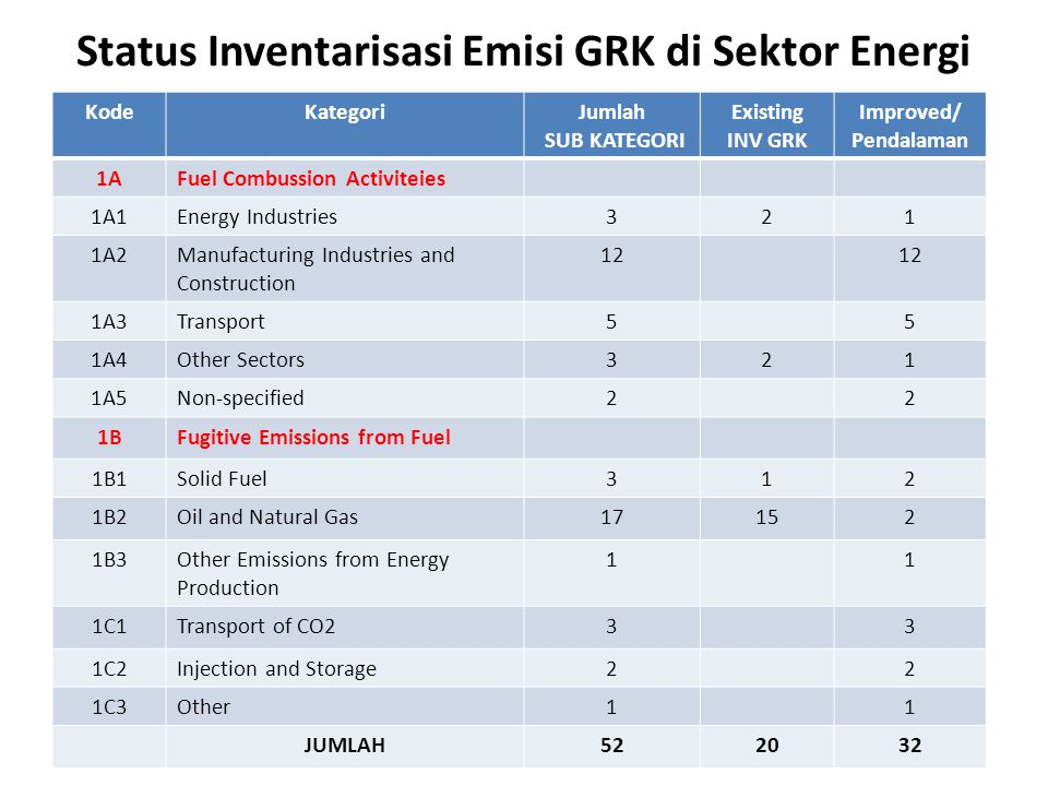 Status Inventarisasi Emisi GRK di Sektor Energi KodeKategoriJumlah SUB KATEGORI Existing INV GRK Improved/ Pendalaman 1AFuel Combussion Activiteies 1A1Energy Industries321 1A2Manufacturing Industries and Construction 12 1A3Transport55 1A4Other Sectors321 1A5Non-specified22 1BFugitive Emissions from Fuel 1B1Solid Fuel312 1B2Oil and Natural Gas17152 1B3Other Emissions from Energy Production 11 1C1Transport of CO233 1C2Injection and Storage22 1C3Other11 JUMLAH522032