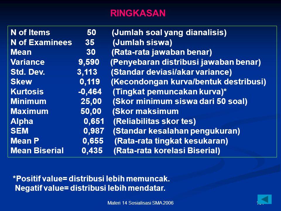100Materi 14 Sosialisasi SMA 2006 SKALA PEDOMAN KRITERIA TK & DB KRITERIA TINGKAT KESUKARAN: 0,00 – 0,30 = sukar 0,31 - 0,70 = sedang 0,71 – 1,00 = mu