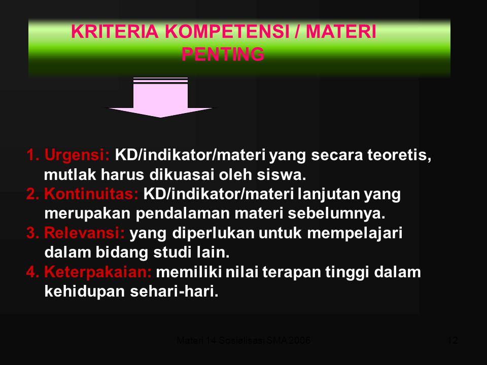Materi 14 Sosialisasi SMA 200611 PEDOMAN PENSKORAN No.Kunci/Kriteria jawaban/Aspek yang dinilaiSkor Skor maksimum= ……