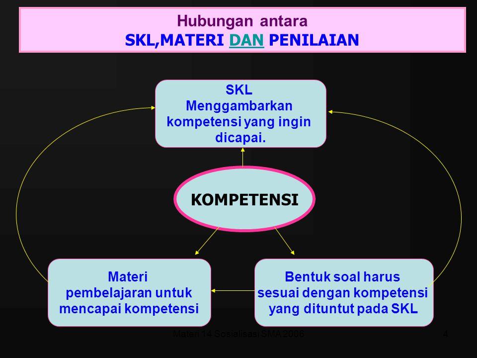 Materi 14 Sosialisasi SMA 20064 Hubungan antara SKL,MATERI DAN PENILAIANDAN KOMPETENSI SKL Menggambarkan kompetensi yang ingin dicapai.