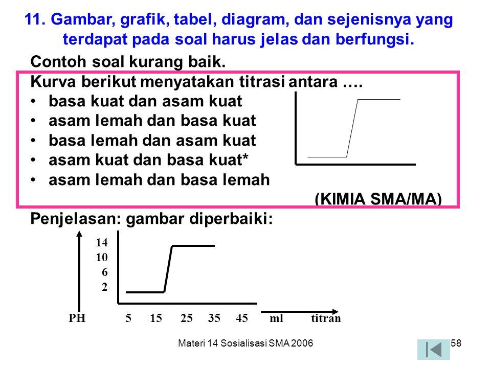 Materi 14 Sosialisasi SMA 200657 10. Pilihan jawaban yang berbentuk angka atau waktu harus disusun berdasarkan urutan besar kecilnya nilai angka atau