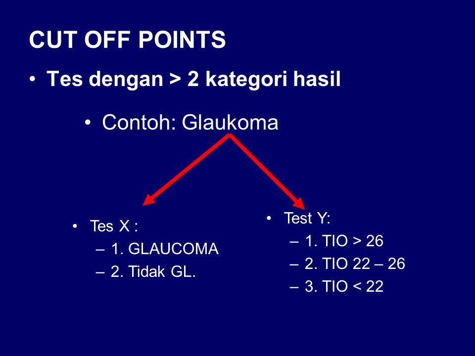 CUT OFF POINTS Tes dengan > 2 kategori hasil Contoh: Glaukoma Tes X : –1. GLAUCOMA –2. Tidak GL. Test Y: –1. TIO > 26 –2. TIO 22 – 26 –3. TIO < 22