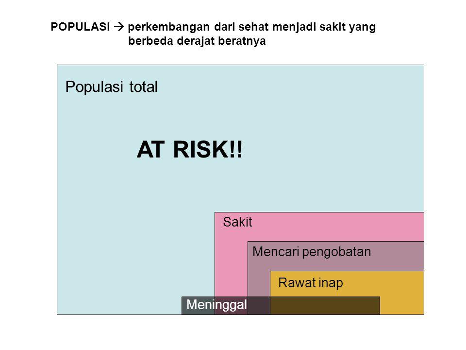 Populasi total Sakit Mencari pengobatan Rawat inap Meninggal POPULASI  perkembangan dari sehat menjadi sakit yang berbeda derajat beratnya AT RISK!!