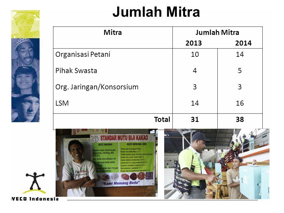 Jumlah Mitra Mitra Jumlah Mitra 2013 2014 Organisasi Petani1014 Pihak Swasta45 Org. Jaringan/Konsorsium33 LSM1416 Total3138