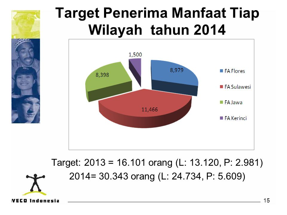16 Budget Program 2014 Budget 2013: Rupiah 16,185,000,000 Euro 1,245,000 Budget 2014: Rupiah 20.282.861.141 Euro 1,560,220 Donors: DGD, Misereor, Oxfam Novib, and DFAT