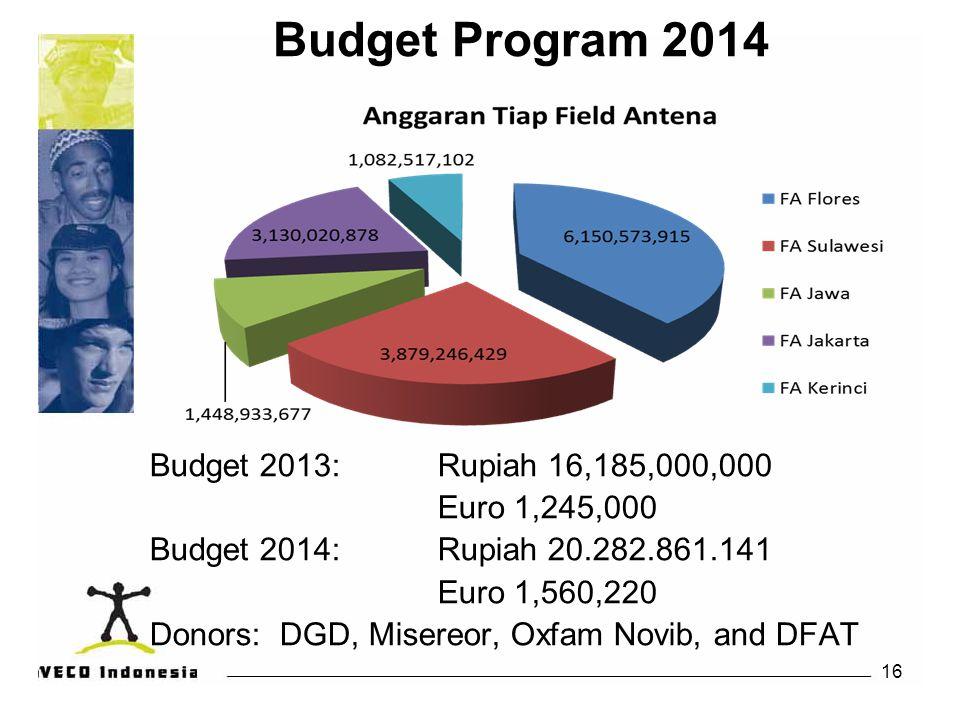 16 Budget Program 2014 Budget 2013: Rupiah 16,185,000,000 Euro 1,245,000 Budget 2014: Rupiah 20.282.861.141 Euro 1,560,220 Donors: DGD, Misereor, Oxfa