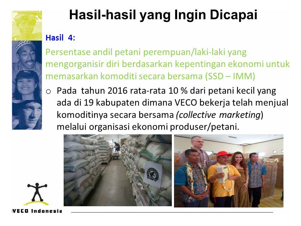 Hasil-hasil yang Ingin Dicapai Hasil 4: Persentase andil petani perempuan/laki-laki yang mengorganisir diri berdasarkan kepentingan ekonomi untuk mema